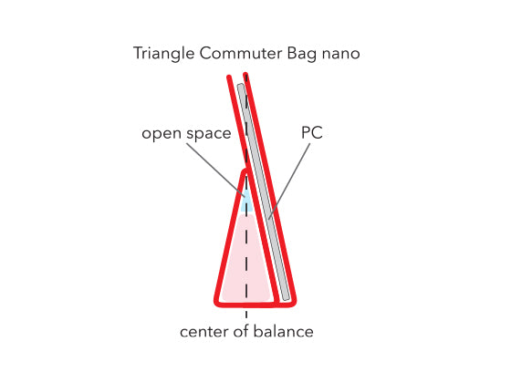 Triangle Commuter Bag nano has a strong center of balance