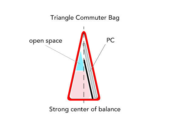 Triangle Commuter Bag mini has a strong center of balance