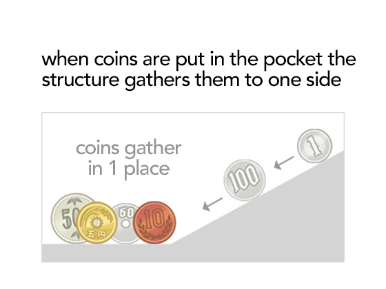 when coins are put in the pocket the structure gathers them to one side