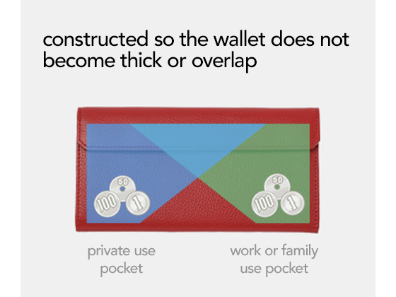 constructed so that the wallet does not become thick or overlap