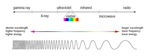 Electromagnetic Spectrum graphic by NASA inimagine.gsfc.nasa.gov