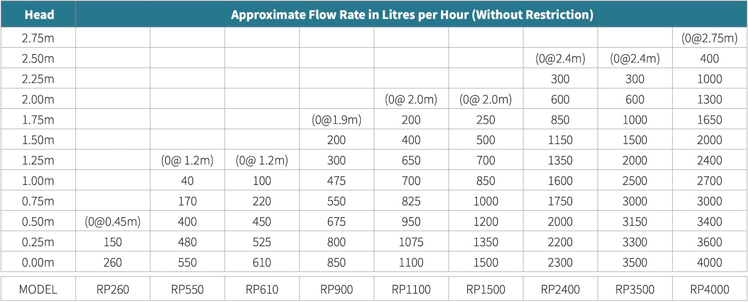 reefe pumps flow rate compare specs