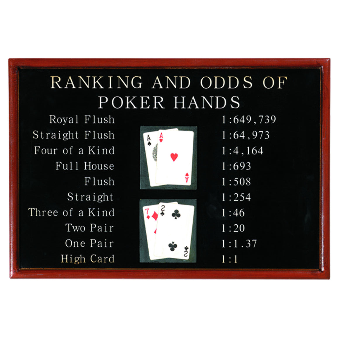 Pub Sign-Poker Ranking and Odds - Man Cave Boutique