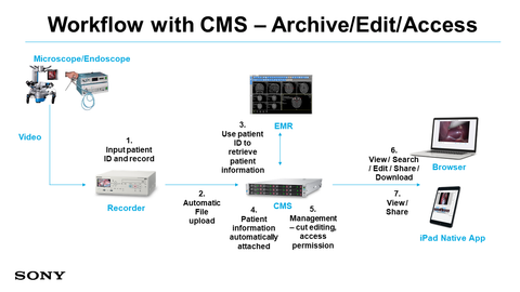 Video Content Management System:Sony Medical:Sony Medical Video Content Management System