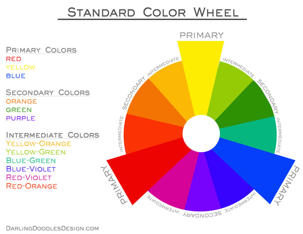 Youll Also Notice The Wheel Is Labeled By Primary Secondary And Intermediate Colors