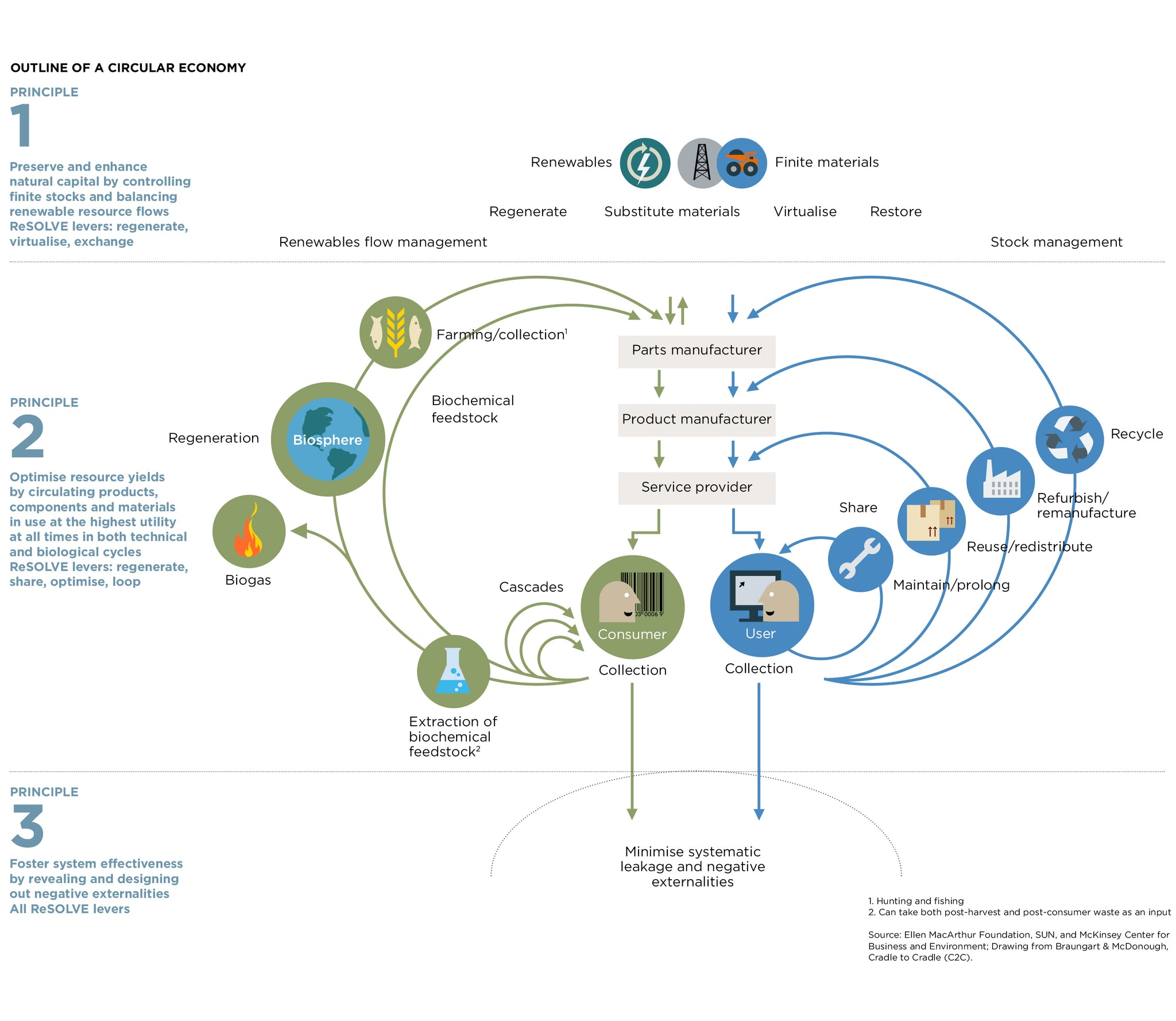 Re-think Progress: The Circular Economy