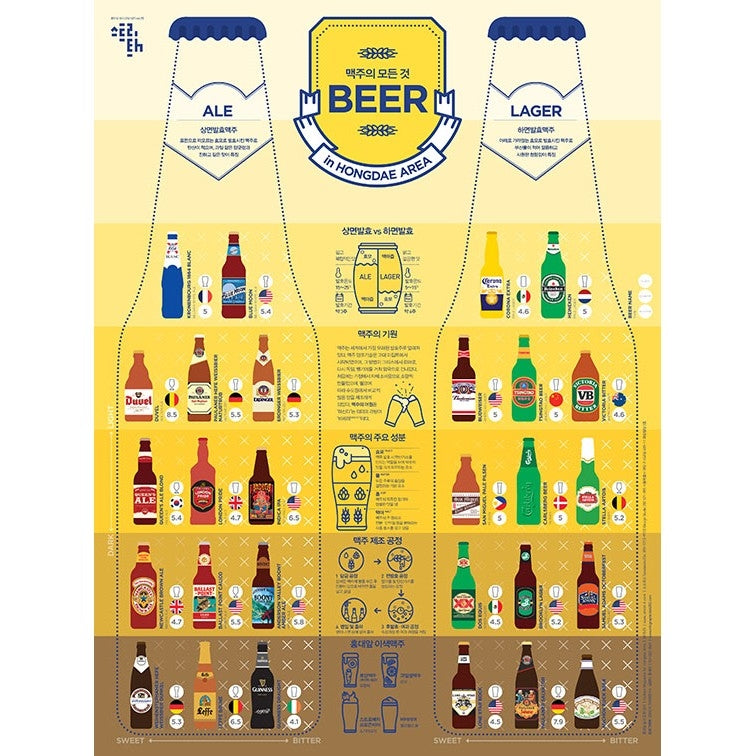 Poster Affiche Food Around the World BIERE - BEER