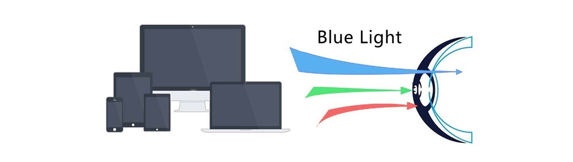 Blue light affects the retina and damages the eyes.