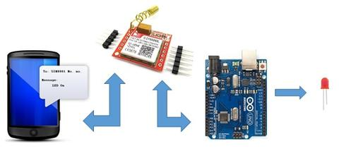 Mobile Controlled LED using SIM800L – Connected Cities