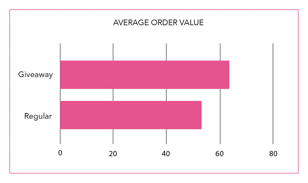 Average Order Value is higher with Giveaway Subscribers than Regular subscribers