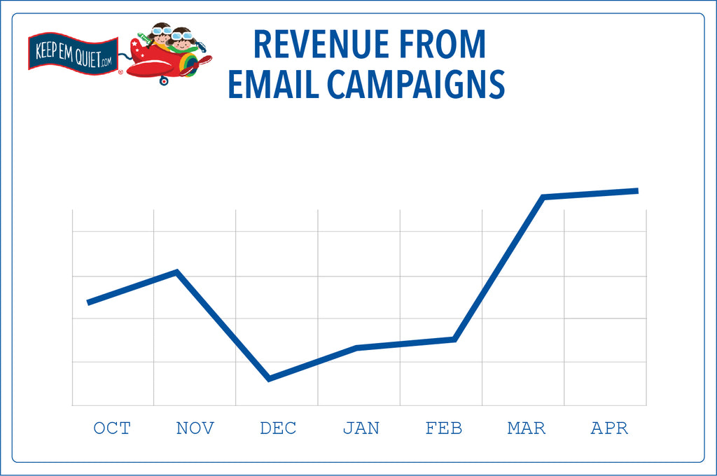 Revenue from Email Campaigns doubled in 6 months