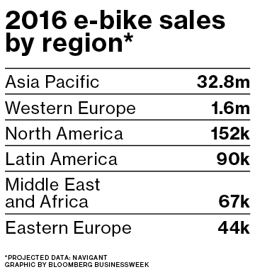 eBike 2016 Sales By Region