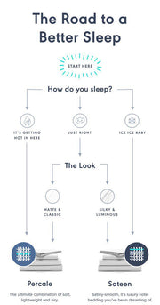 infographic of 'The Road to a Better Sleep' with Percale and Sateen sheet set