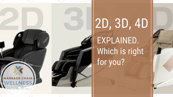 2D, 3D and 4D Explained
