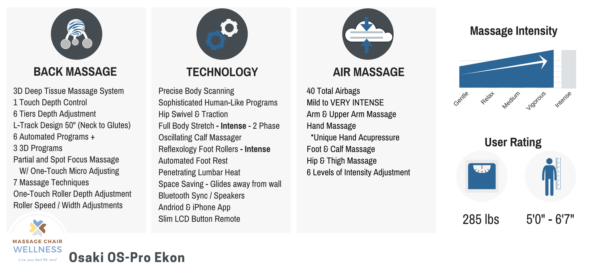 OS-Pro Ekon Massage Chair Summary of Features