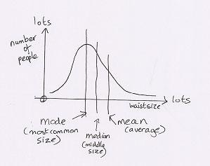 Graph showing mean, median and mode  for skewed distributions in clothing