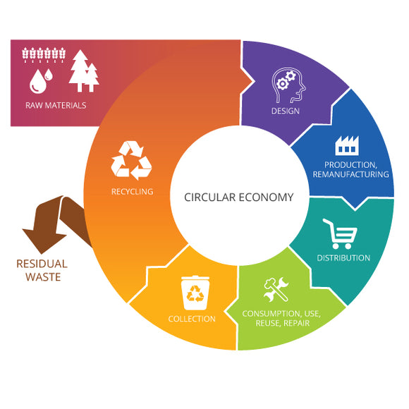 The Rubbish Whisperer and a Circular Economy