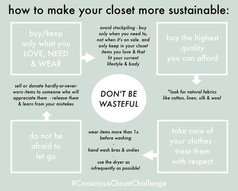 Sustainable Wardrobe Planogram