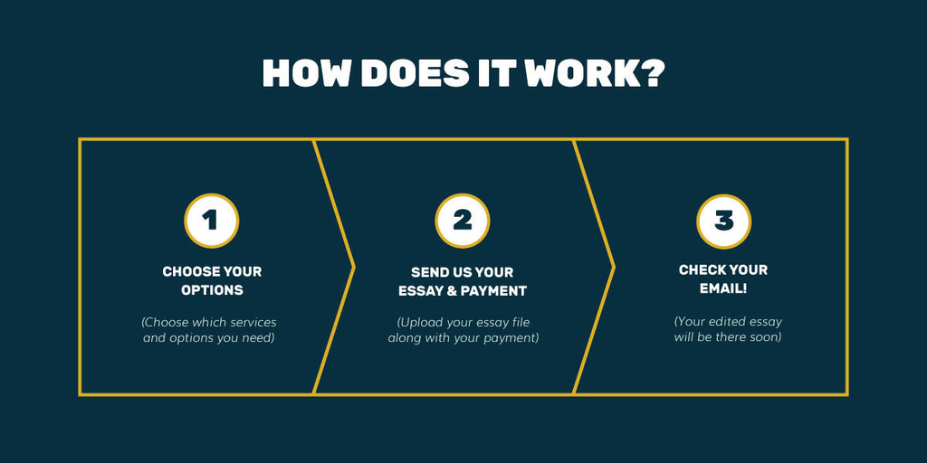 Fix My Essay: How It Works