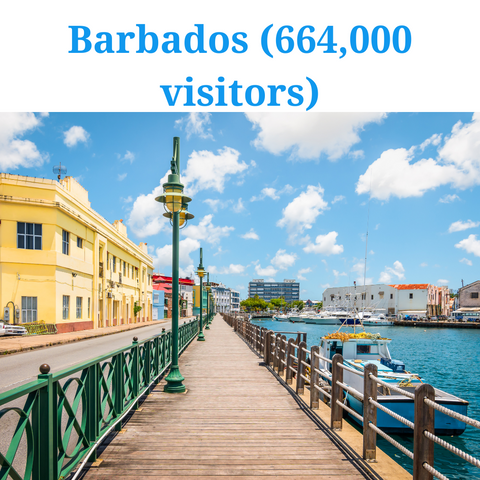 most visited caribbean island- barbados