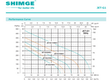 Shimge Pump JET250G1 Performance Table