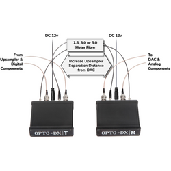 OPTO•DX Optical Patch Cables
