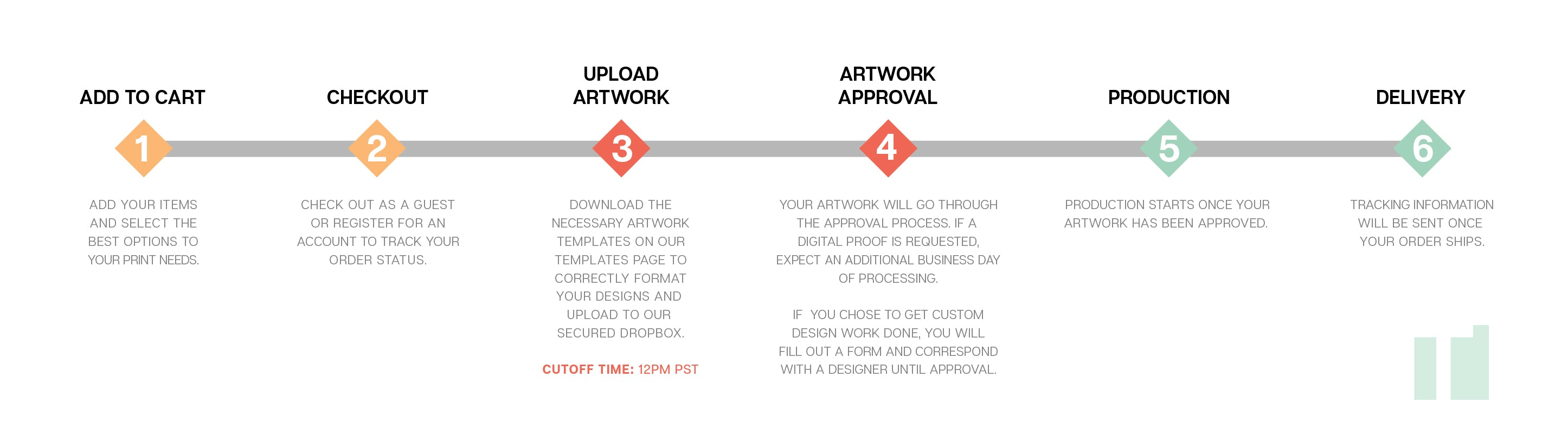 ordering process for trade show prints