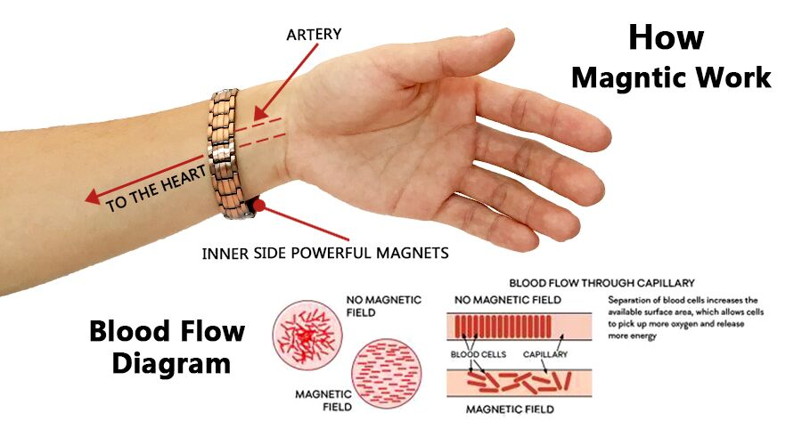 how Do Magnetic Bracelets Work