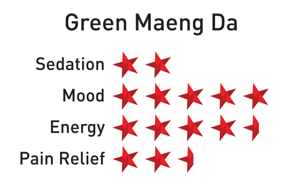 Green Maeng Da Kratom Crushed Leaf