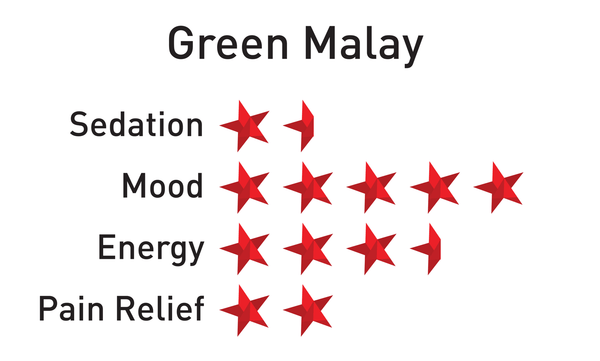 Green Malay, Powder - Krabot