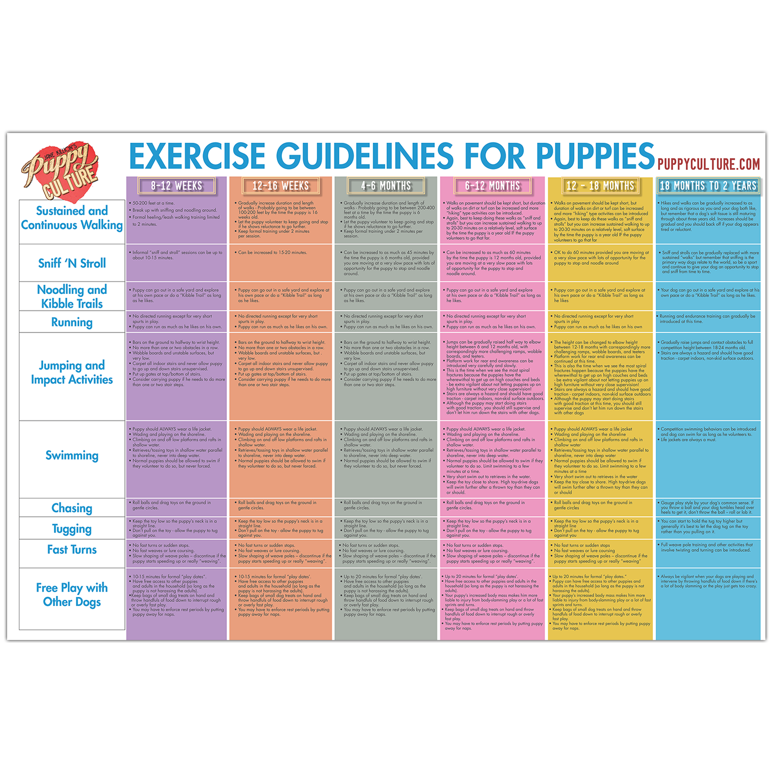 AGE APPROPRIATE EXERCISE POSTER – PUPPY CULTURE