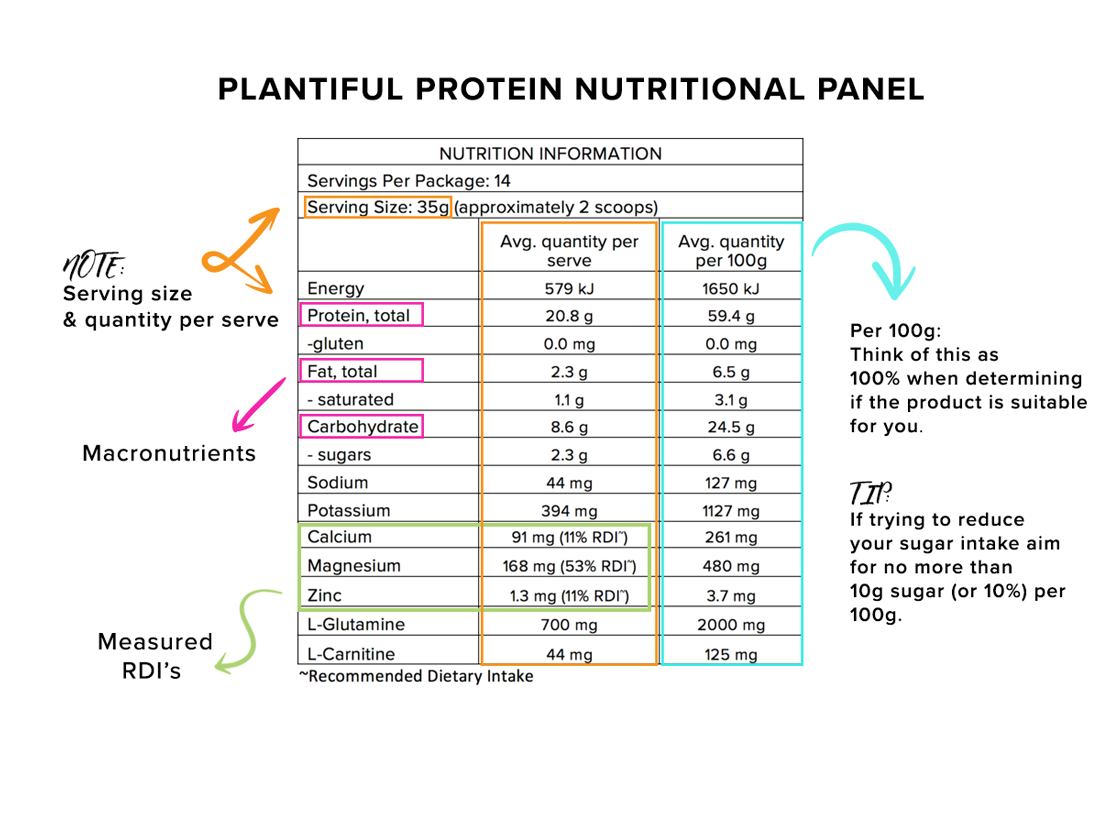 Plantiful Protein Nutritional Panel Morlife