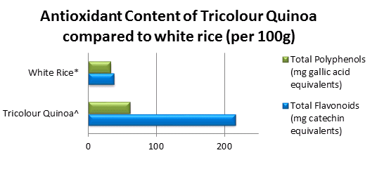 antioxidant-content-of-triquinoa-compared-to-white-rice.png