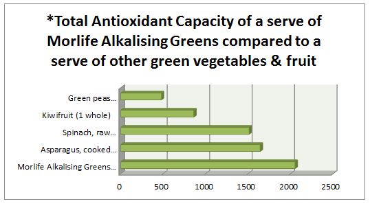 orac-for-greens.png