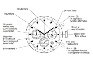 New function Chronograph designs