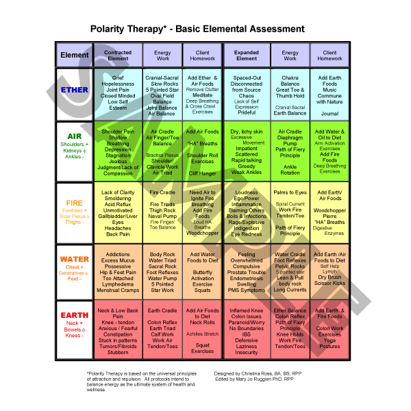 Basic Elemental Assessment Chart & Elemental Information Chart by Dr. Christina Ross
