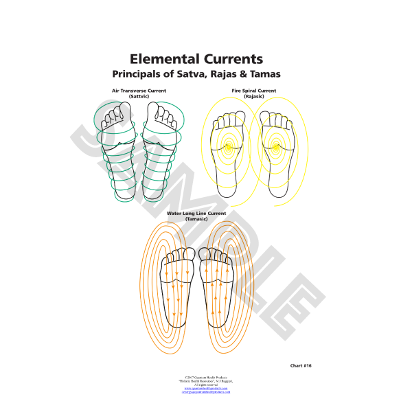 ER Currents Chart by Dr. Mary Jo Ruggieri