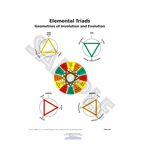 Elemental Triads Chart by Dr. Mary Jo Ruggieri