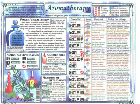 Aromatherapy Essential Oil Chart