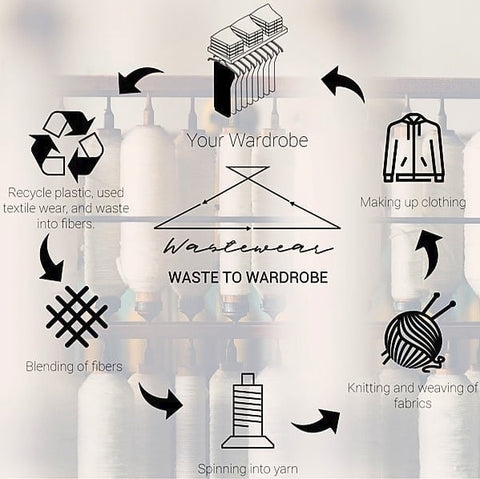 Wastewear Inc. Product Lifecycle Infographic