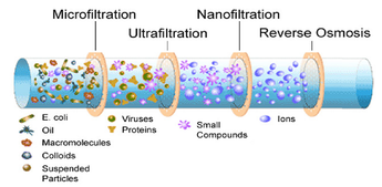 What's The Difference Between Reverse Osmosis (RO) vs. Nano-Filtration (NF)