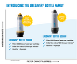 LIFESAVER Bottle -Fill. Pump. Drink - 4000UF - FreePurity.com