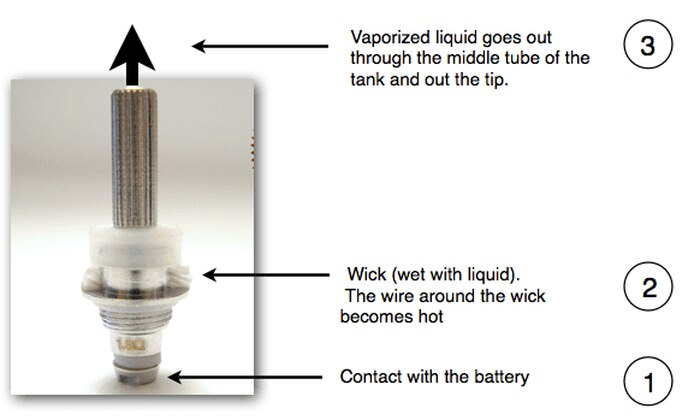 How is the Vapor of an E-Cigarette Produced?