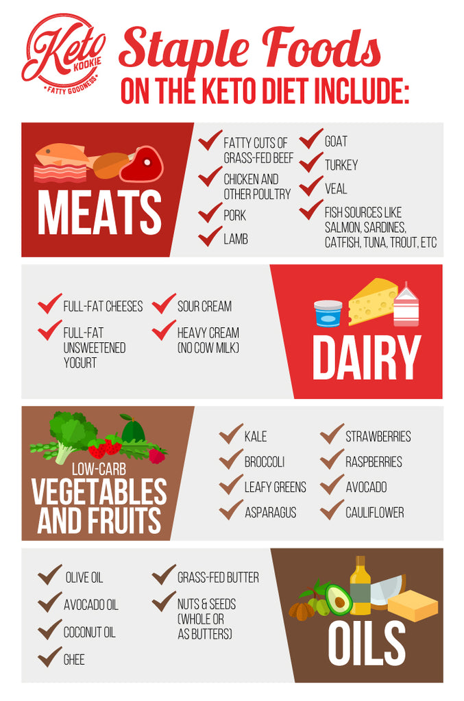 Image result for keto infographic