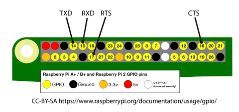 UART Pinout am Raspberry Pi mit 40 Pin Header