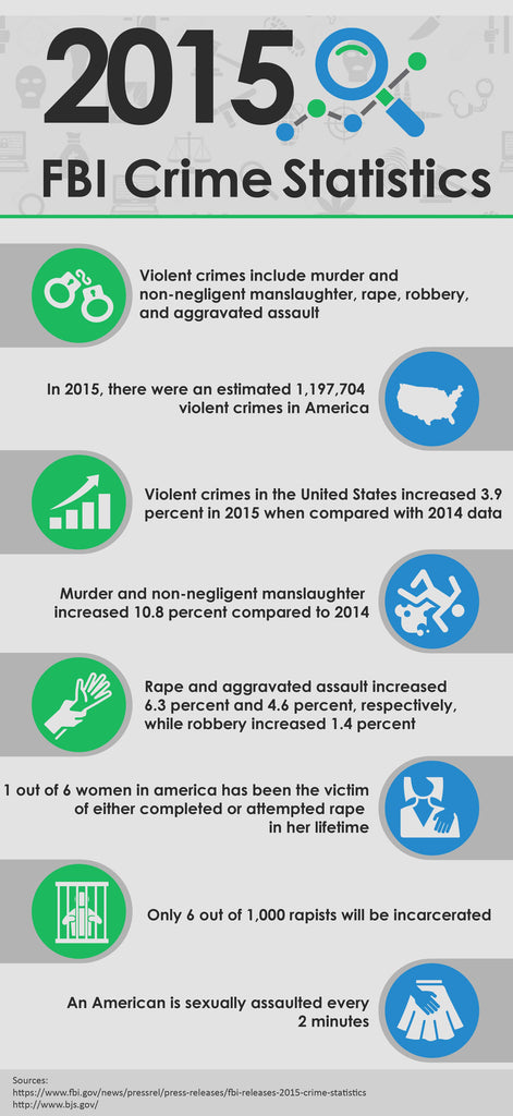 7 Scary Crime Statistics in the United States in 2015 Infographic