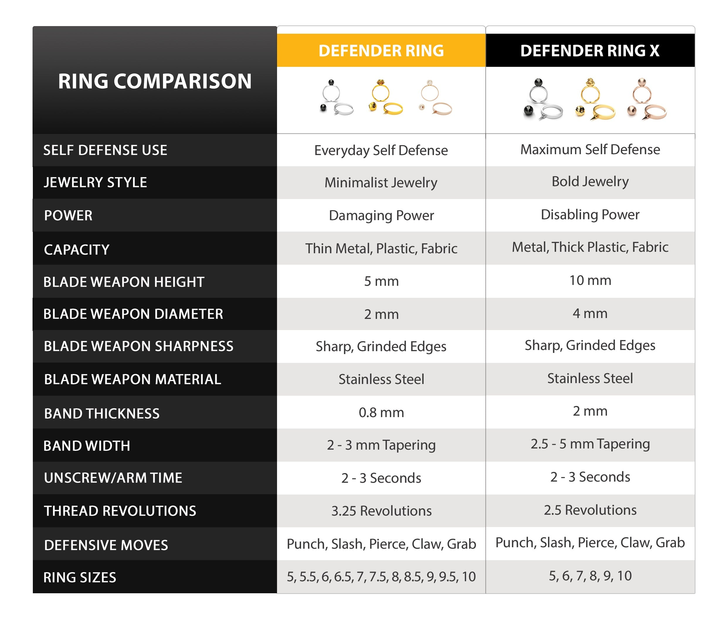 Defender Ring + Defender Ring X Comparison Chart - Self Defense Ring Comparison