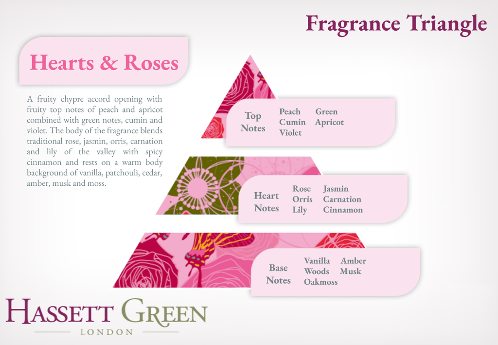 Hearts & Roses - Scented Drawer Liners Twin Pack