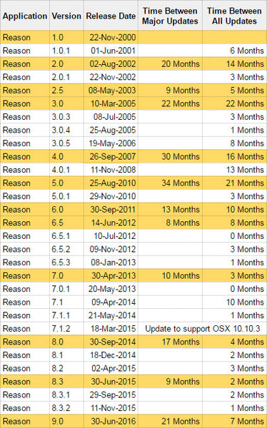 Reason Version History