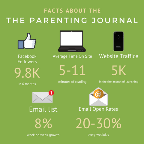 the parenting journal engagement and growth